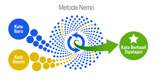 Shot nemo method id